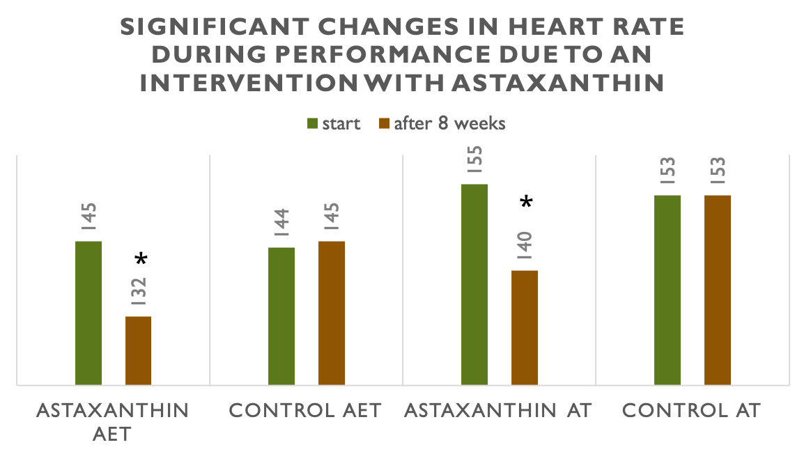 Table that show significant changes in heart rate during performance due to astaxanthin