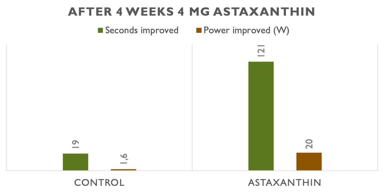 Improvement in performance of semi-professional cyclists after 4 weeks of astaxanthin